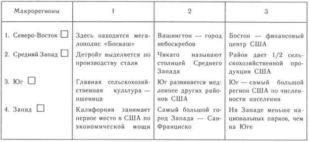 таблица по макрорайонам сша